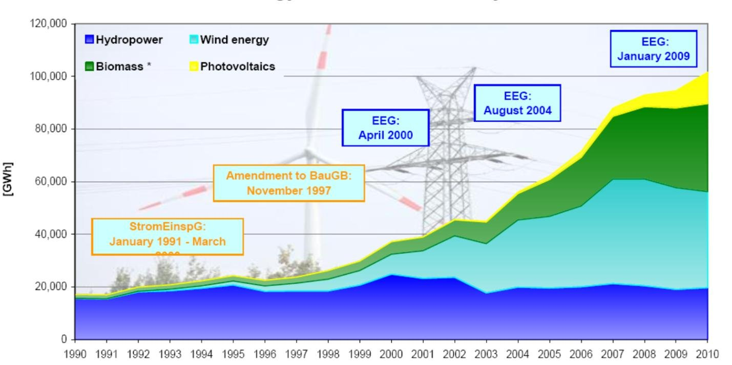 An area chart showing renewable energy generation growth in Germany from 1990 to 2010