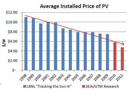 Average Installed Costs of U.S. Solar PV Projects