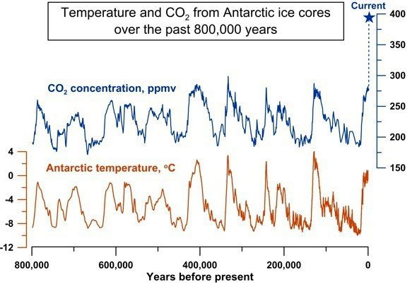 The cycles of carbon dioxide and temperature over the last eight ice ages show CO2 concentration varying between 180ppm and 280ppm. Carbon dioxide concentration is now at unprecedented levels in human history. Adapted from Luthi et al, 2008
