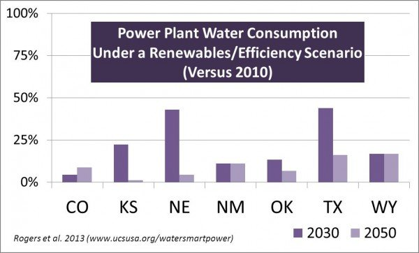 Water-smart power choices could mean steep drops in power plant water consumption across the High Plains region. Every bit helps. (Source: Rogers et al. 2013, www.ucsusa.org/watersmartpower)