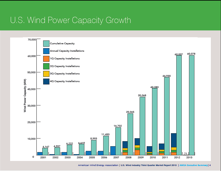 Source: AWEA, U.S. Wind Industry Third Quarter 2013 Market Report.