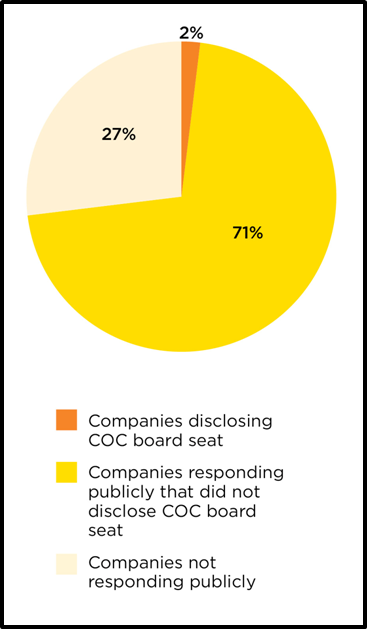Of the 32 U.S. Chamber board companies that publicly responded to the CDP questionnaire, only a single company, UPS, disclosed its board seat. The vast majority of the 44 U.S. Chamber board-member companies from which CDP requested information completed the questionnaire but failed to indicate their position on the board.
