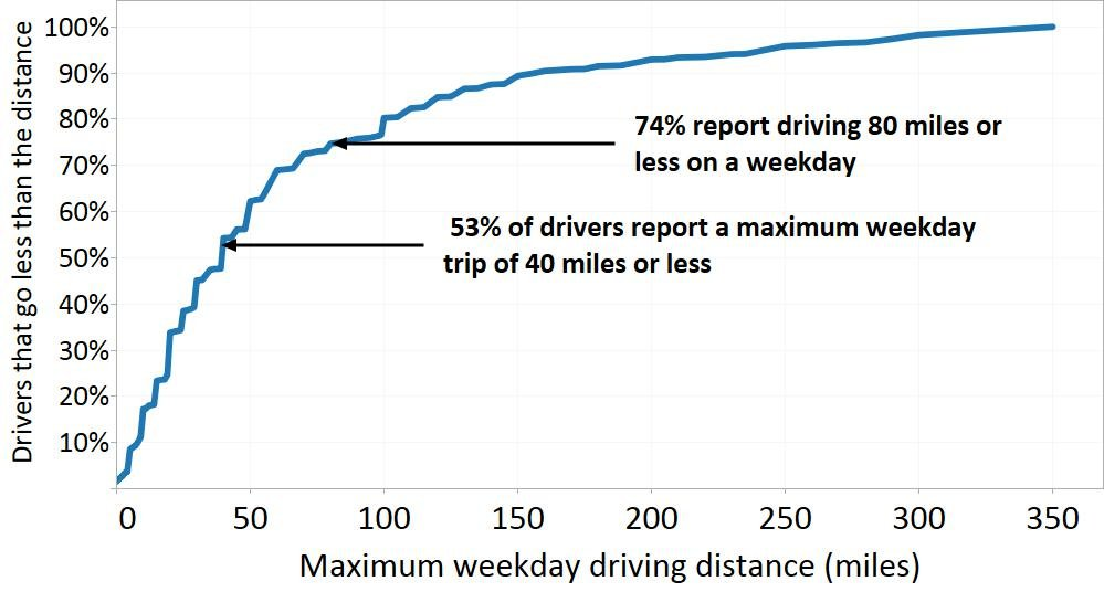 driving distance