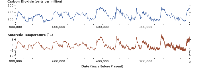 Carbon dioxide levels are highly correlated with temperature. Antarctic ice-core data traces this relationship for 800,000 years. Image: NASA, Graphs by Robert Simmon