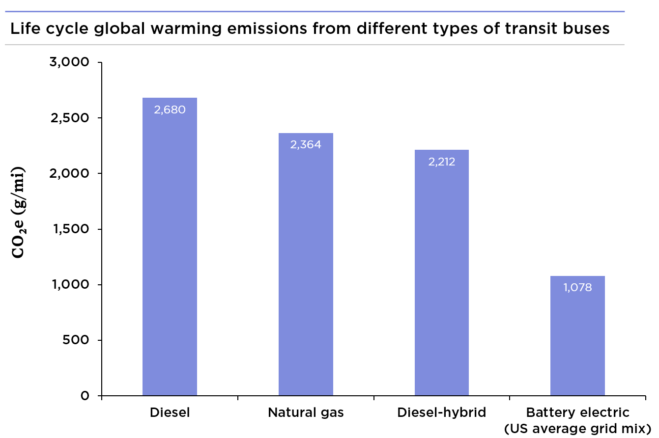 Chart showing global warming emissions per mile for diesel, natural gas, diesel-hybrid, and battery electric buses.